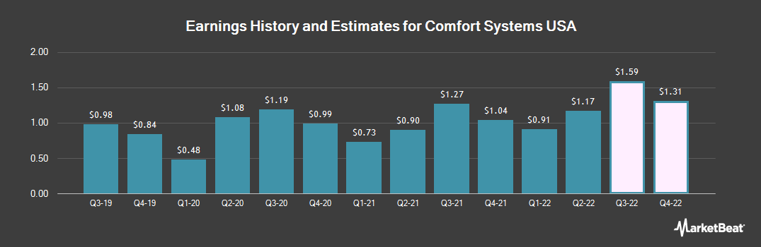 Earnings by Quarter for Comfort Systems USA (NYSE:FIX)