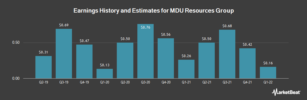 Earnings by Quarter for MDU Resources (NYSE:MDU)