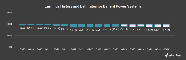 Earnings by Quarter for Ballard Power Systems (NASDAQ:BLDP)