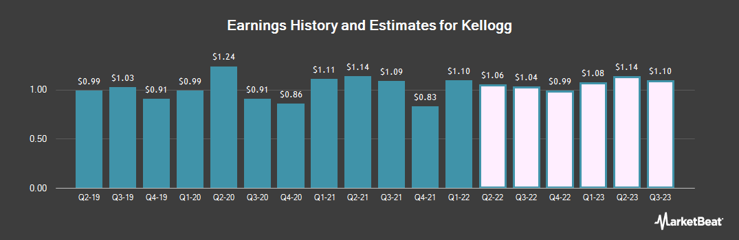 Earnings by Quarter for Kellogg (NYSE:K)