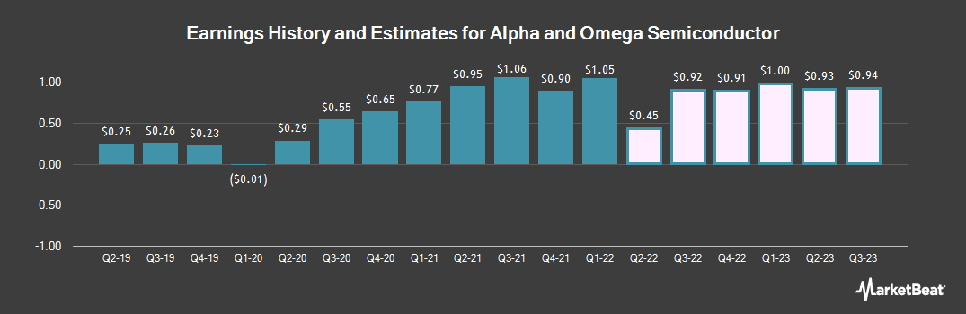 Earnings by Quarter for Alpha & Omega Semiconductor (NASDAQ:AOSL)