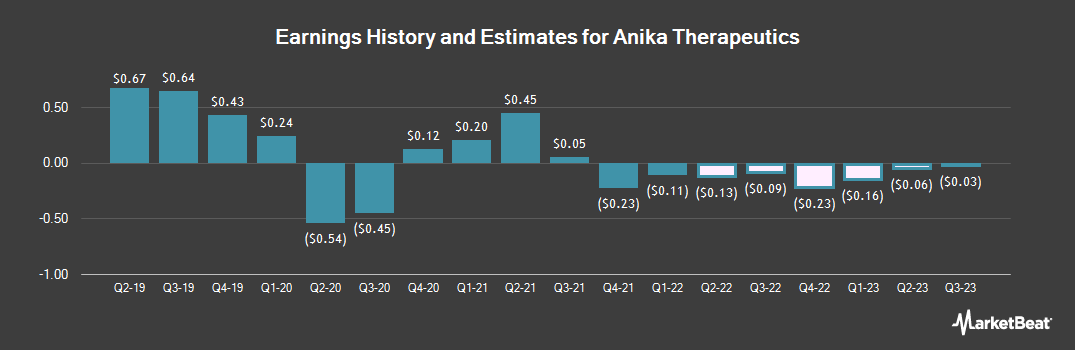 Earnings by Quarter for Anika Therapeutics (NASDAQ:ANIK)