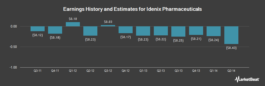 Earnings by Quarter for Idenix Pharmaceuticals (NASDAQ:IDIX)