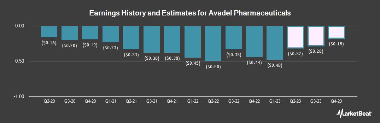 Earnings by Quarter for Avadel Pharmaceuticals (NASDAQ:AVDL)