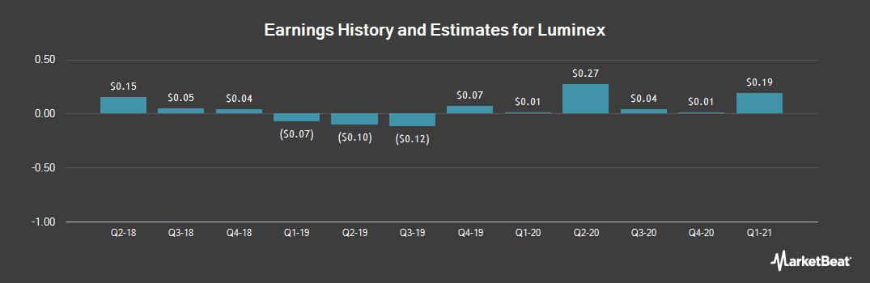 Earnings by Quarter for Luminex (NASDAQ:LMNX)