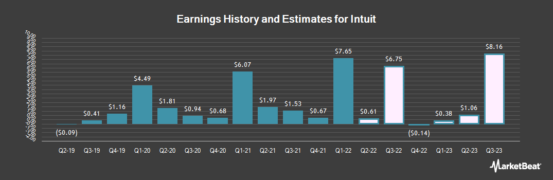 Earnings by Quarter for Intuit (NASDAQ:INTU)