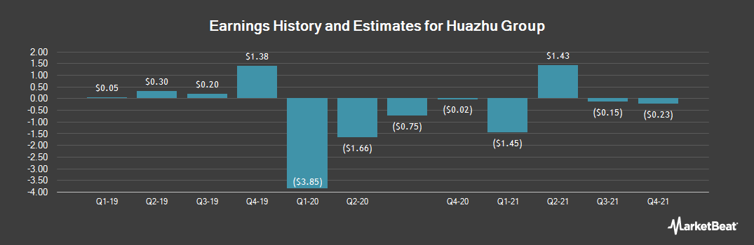 Earnings by Quarter for China Lodging Group (NASDAQ:HTHT)