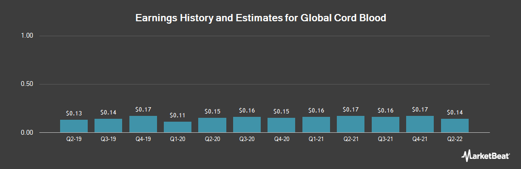Earnings by Quarter for China Cord Blood (NYSE:CO)