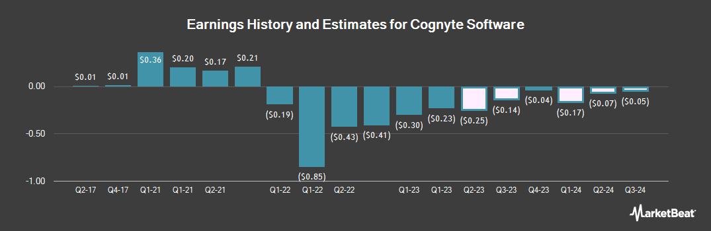 Earnings by Quarter for Cogentix Medical (NASDAQ:CGNT)
