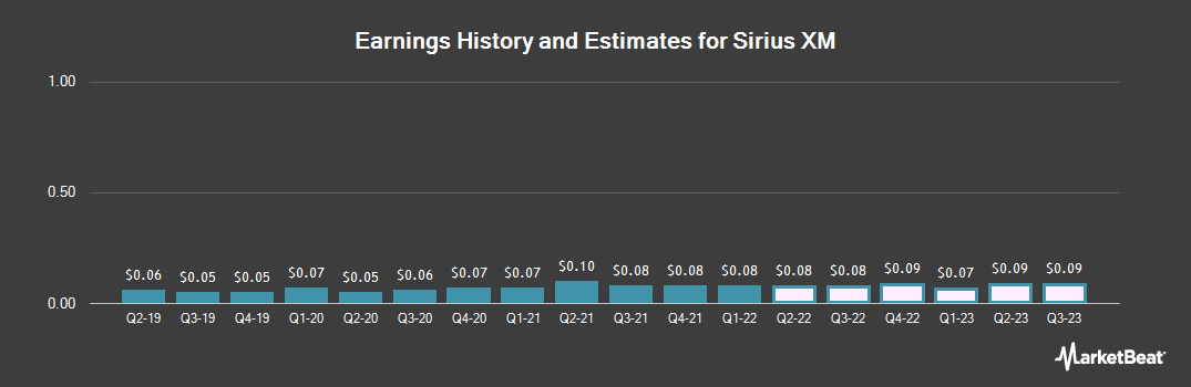 Earnings by Quarter for Sirius XM (NASDAQ:SIRI)