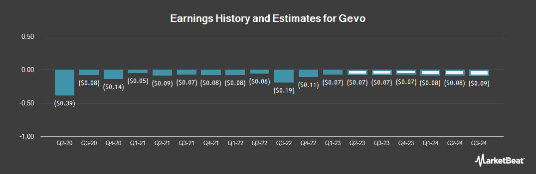 Earnings by Quarter for Gevo (NASDAQ:GEVO)