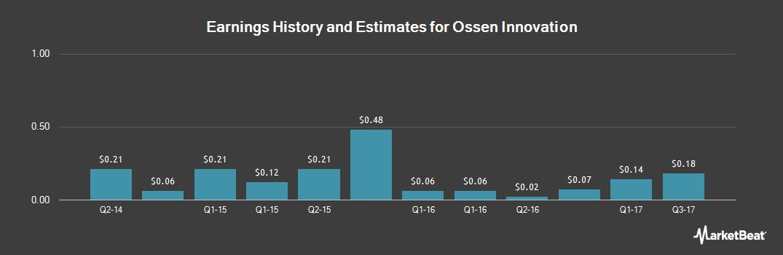 Earnings by Quarter for Ossen Innovation (NASDAQ:OSN)