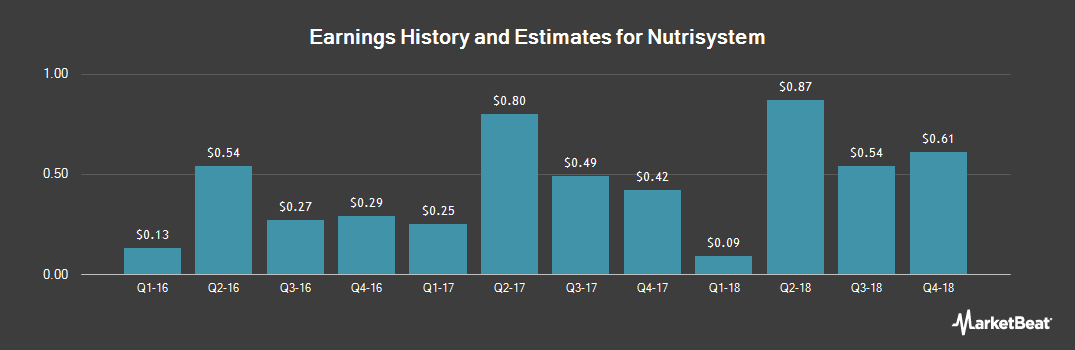 Earnings by Quarter for NutriSystem (NASDAQ:NTRI)