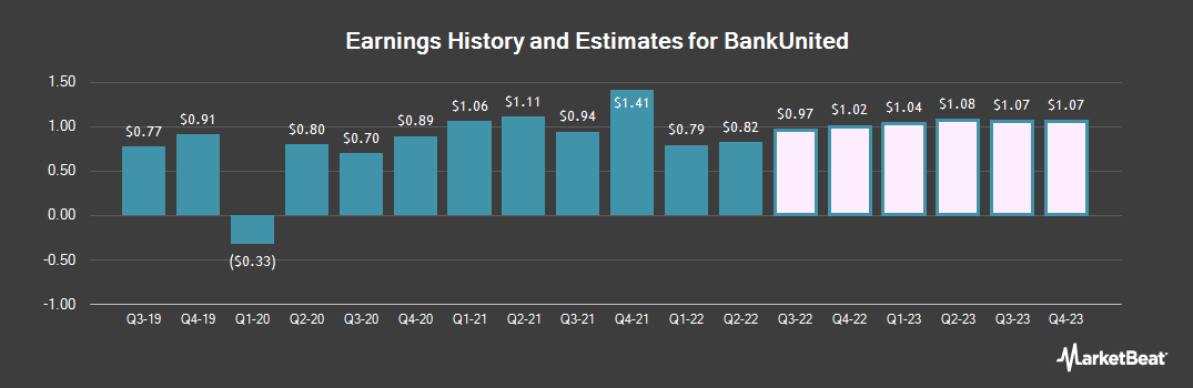 Earnings by Quarter for BankUnited (NYSE:BKU)