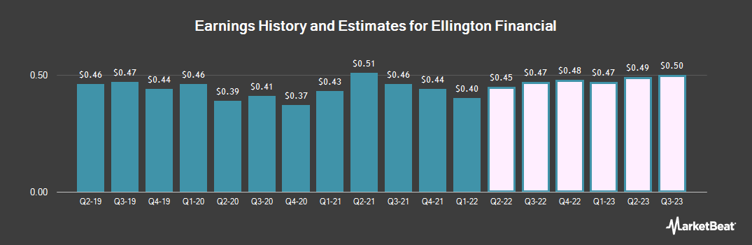 Earnings by Quarter for Ellington Financial (NYSE:EFC)