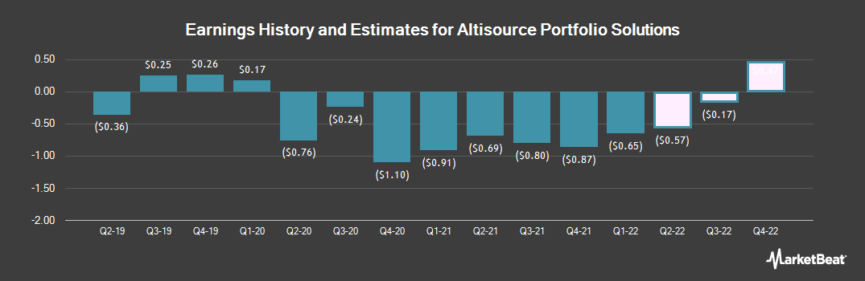 Earnings by Quarter for Altisource Portfolio (NASDAQ:ASPS)