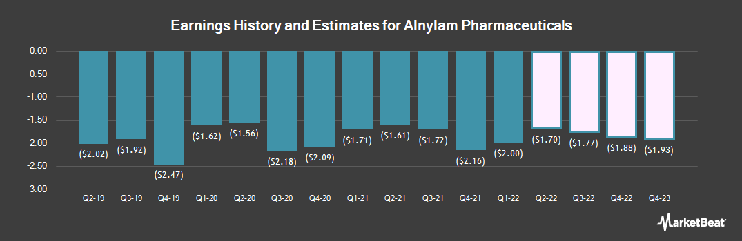 Earnings by Quarter for Alnylam Pharmaceuticals (NASDAQ:ALNY)