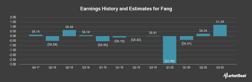 Earnings by Quarter for Fang (NYSE:SFUN)