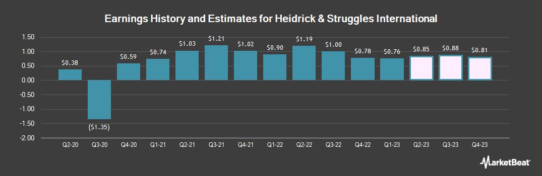 Earnings by Quarter for Heidrick & Struggles International (NASDAQ:HSII)