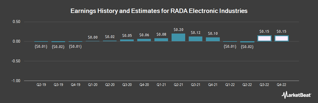 Earnings by Quarter for RADA Electronic Industries (NASDAQ:RADA)