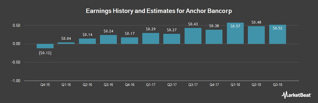 Earnings by Quarter for Anchor Bancorp (NASDAQ:ANCB)