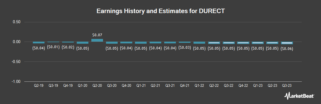 Earnings by Quarter for DURECT Corporation (NASDAQ:DRRX)