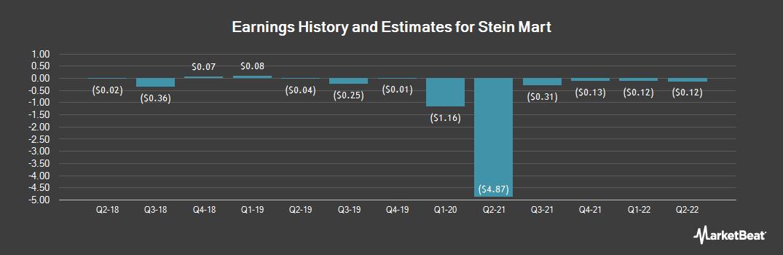 Earnings by Quarter for Stein Mart (NASDAQ:SMRT)