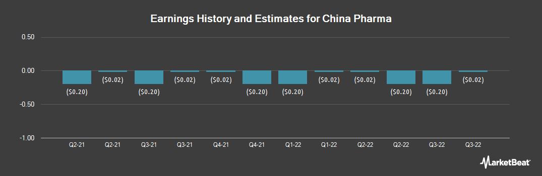 Earnings by Quarter for China Pharma (NYSEAMERICAN:CPHI)