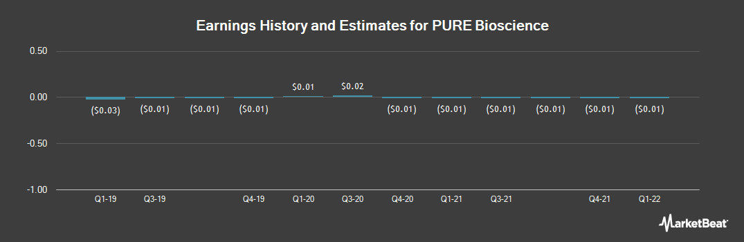 Earnings by Quarter for Pure Bioscience (OTCMKTS:PURE)