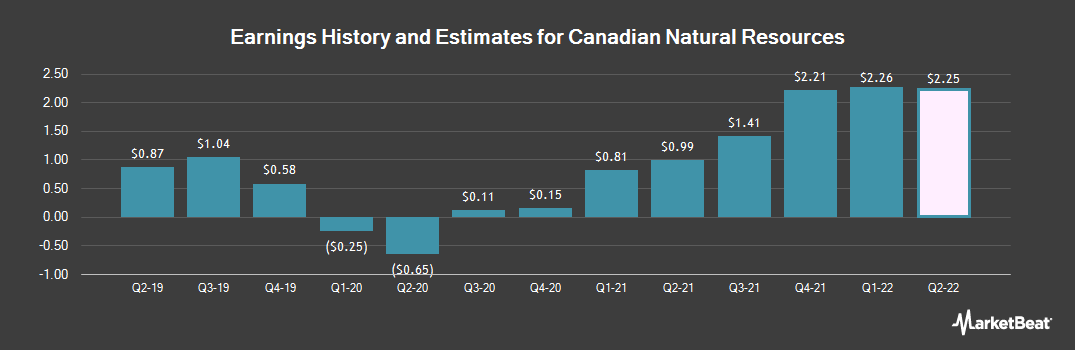 Earnings by Quarter for Canadian Natural Resource (NYSE:CNQ)