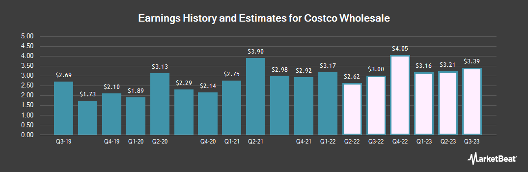 Earnings by Quarter for Costco (NASDAQ:COST)