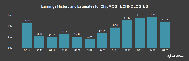 Earnings by Quarter for ChipMOS TECHNOLOGIES (NASDAQ:IMOS)