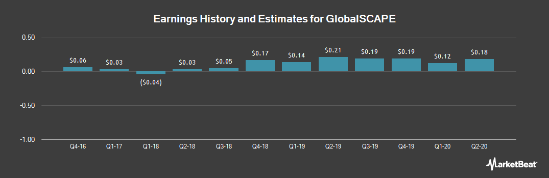 Earnings by Quarter for GlobalSCAPE (NYSEAMERICAN:GSB)