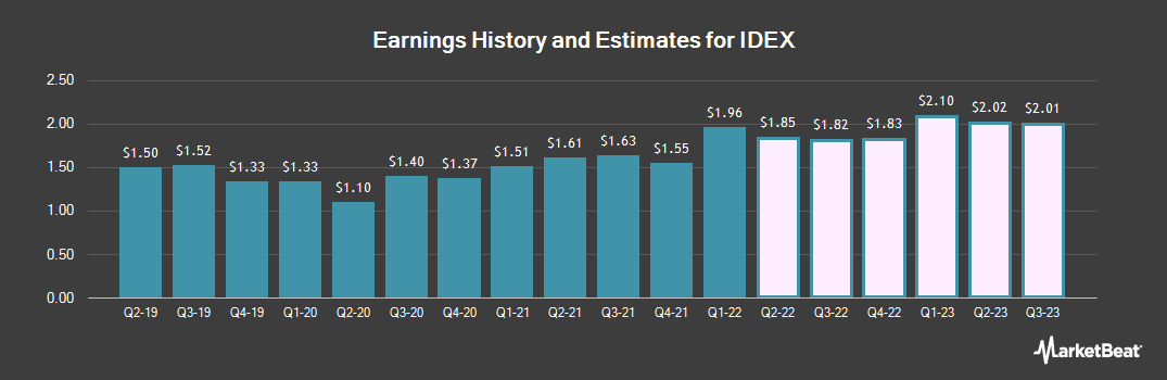 Earnings by Quarter for IDEX (NYSE:IEX)