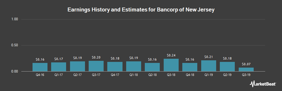 Earnings by Quarter for Bancorp of New Jersey (NYSEAMERICAN:BKJ)