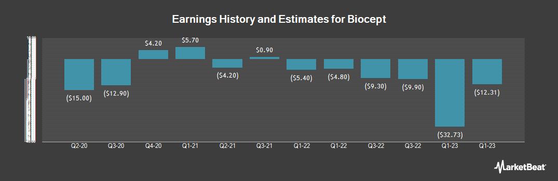 Earnings by Quarter for Biocept (NASDAQ:BIOC)