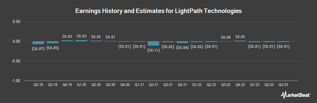 Earnings by Quarter for LightPath Technologies (NASDAQ:LPTH)