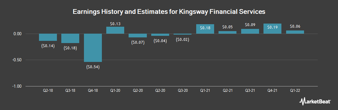 Earnings by Quarter for Kingsway Financial Services (NYSE:KFS)