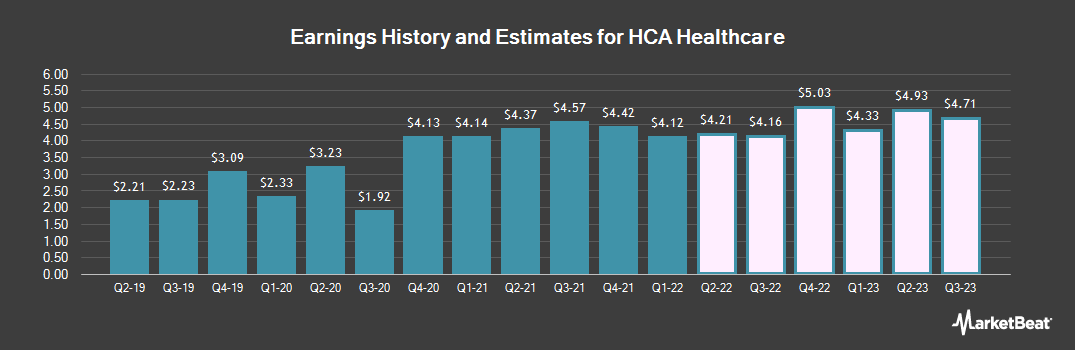 Earnings by Quarter for HCA Healthcare (NYSE:HCA)
