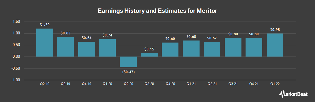 Earnings by Quarter for Meritor (NYSE:MTOR)