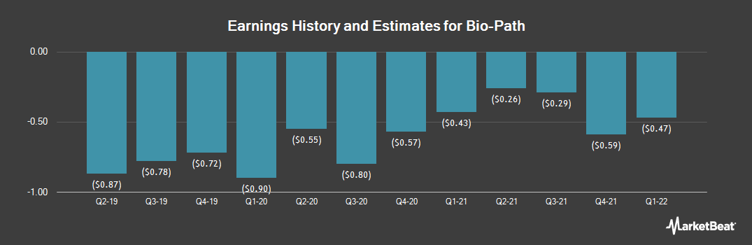 Earnings by Quarter for Bio-Path (NASDAQ:BPTH)