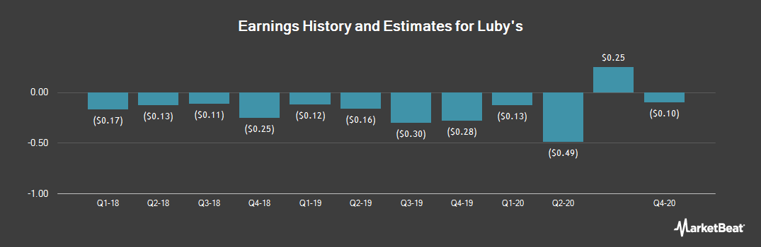 Earnings by Quarter for Luby`s (NYSE:LUB)