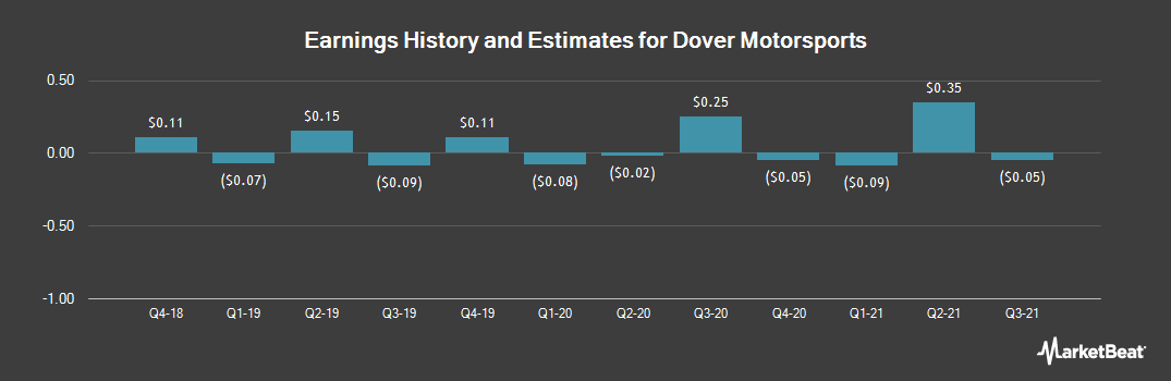 Earnings by Quarter for Dover Motorsports (NYSE:DVD)