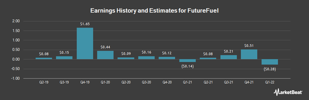 Earnings by Quarter for FutureFuel (NYSE:FF)