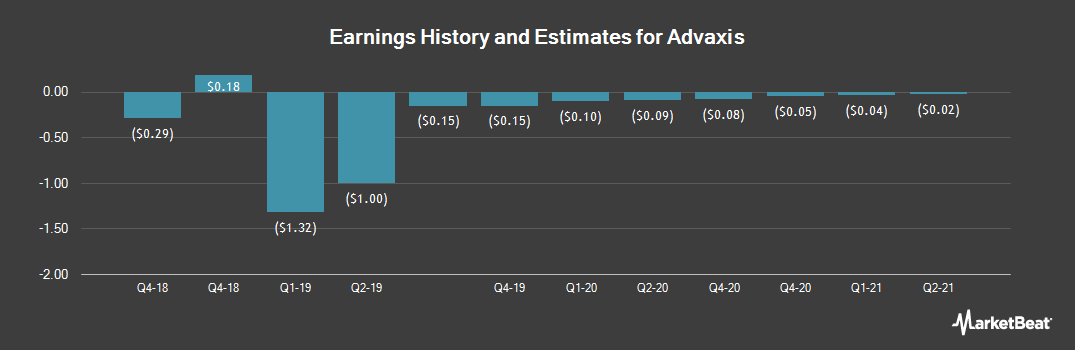 Earnings by Quarter for Advaxis (NASDAQ:ADXS)