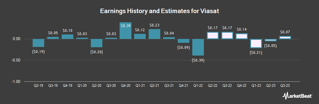 Earnings by Quarter for ViaSat (NASDAQ:VSAT)