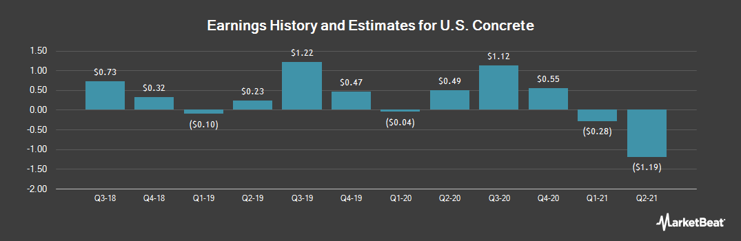 Earnings by Quarter for U.S. Concrete (NASDAQ:USCR)