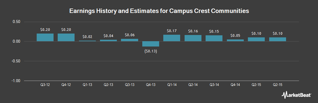 Earnings by Quarter for Campus Crest Communities (NYSE:CCG)