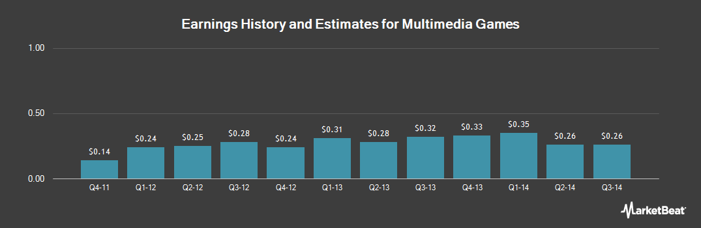 Earnings by Quarter for Multimedia Games (NASDAQ:MGAM)