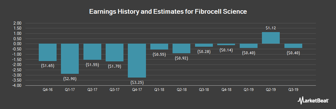 Earnings by Quarter for Fibrocell (NASDAQ:FCSC)